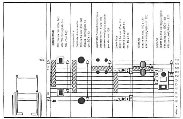 decreto ministeriale 236 del 14 giugno 1989 prescrizioni tecniche accessibilit adattabilit visitabilita edifici privati edilizia